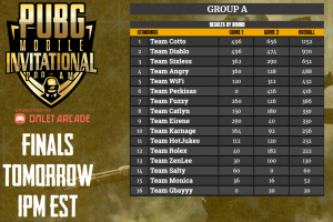 Group A Overall Results