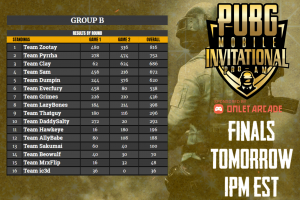 Group B Overall Results